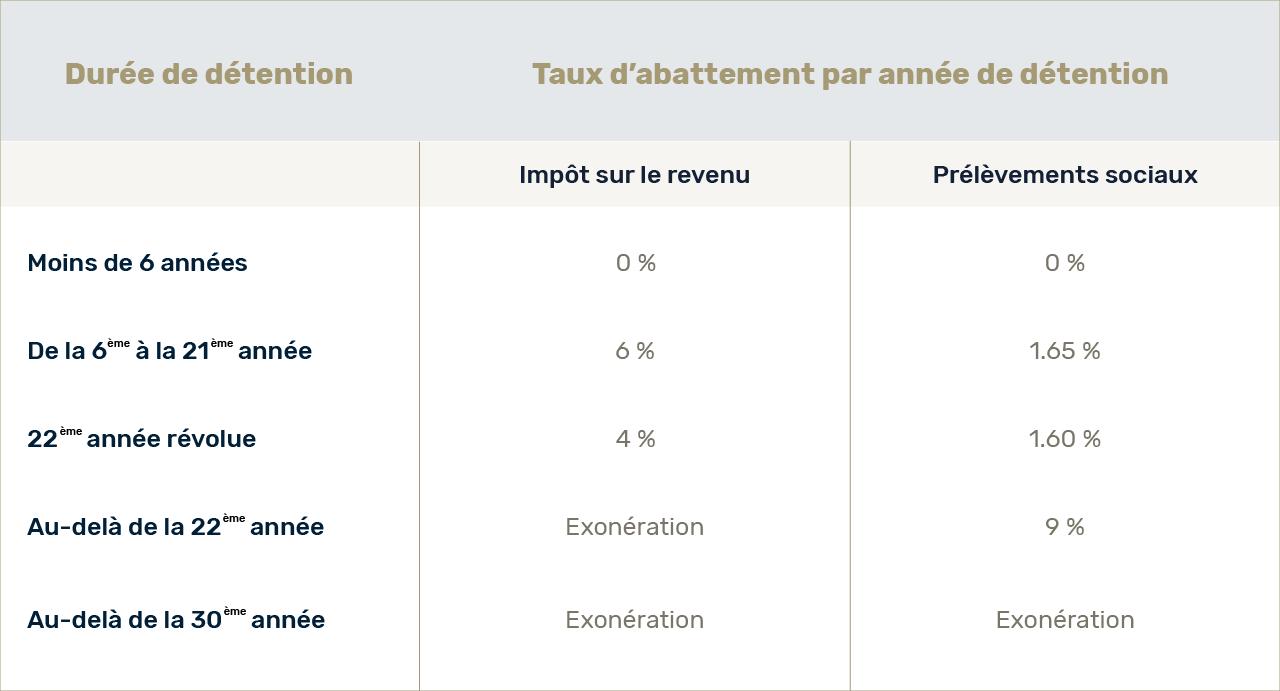 Tableau calcul impôt sur la plus-value