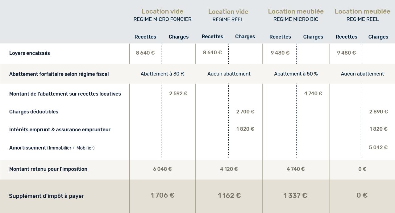 tableau comparatif régime d'imposition